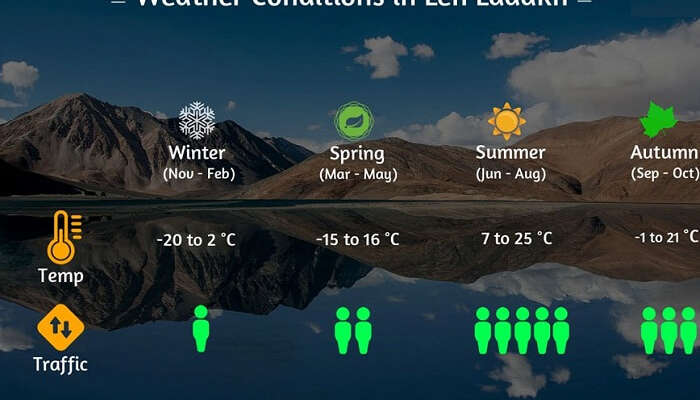 Weather conditions in Leh Ladakh